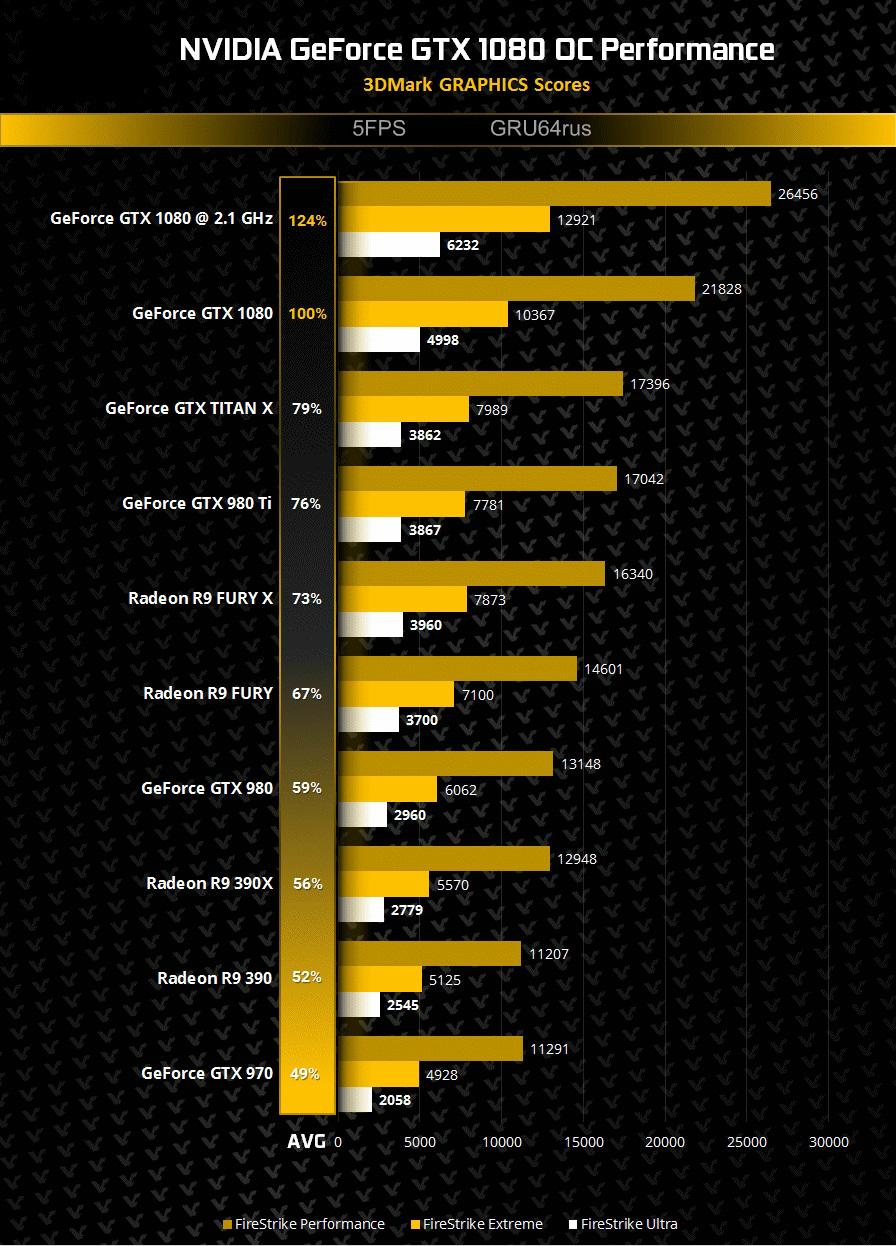 GRU64rusNVIDIA-GeForce-GTX-1080-Overclocking-3DMark-Performance.jpg
