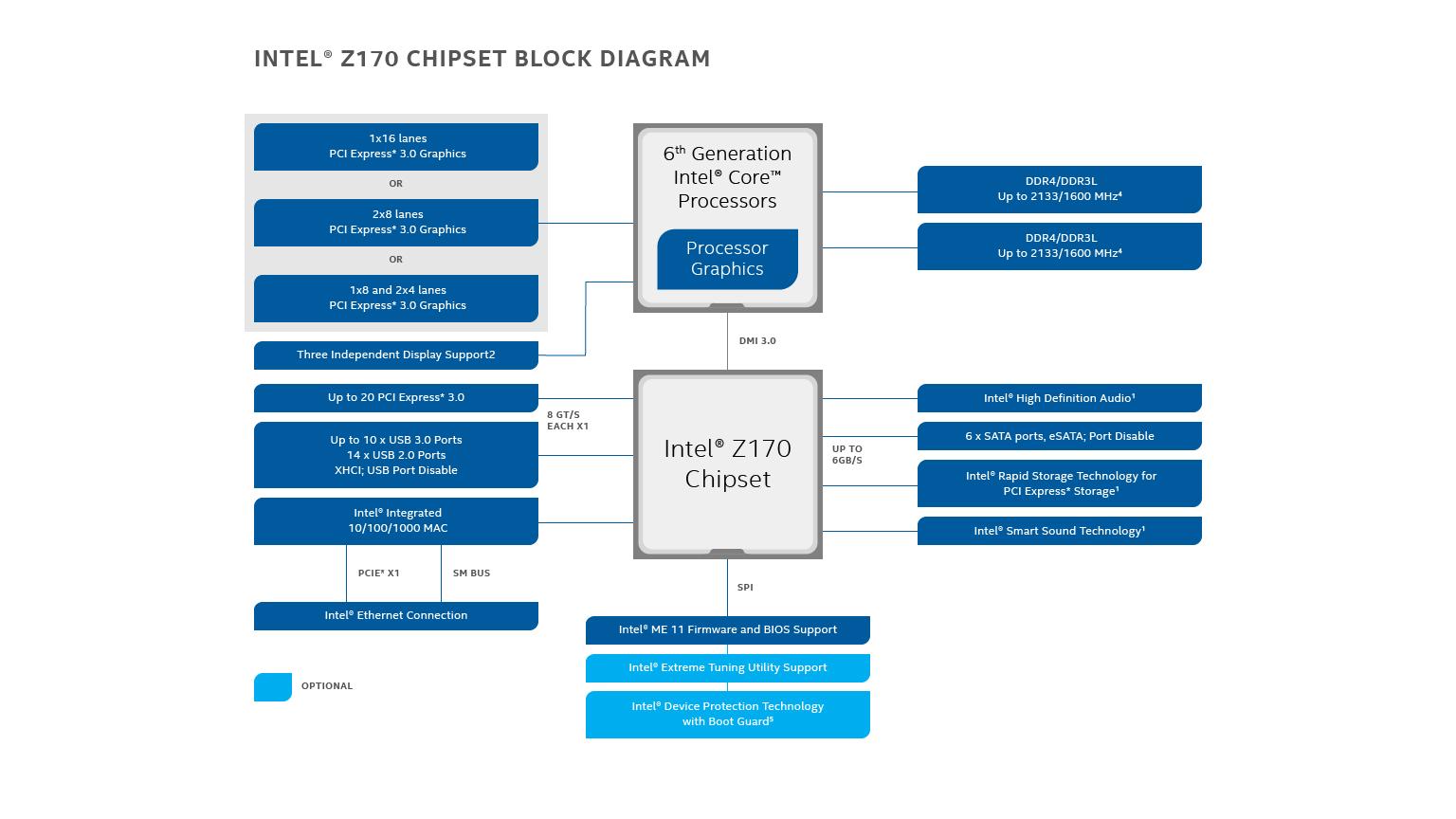z170-chipset-block-diagram-16x9.png